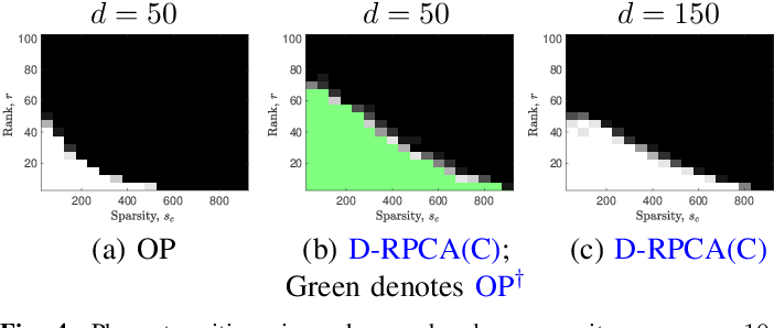 Figure 4 for A Dictionary-Based Generalization of Robust PCA Part I: Study of Theoretical Properties