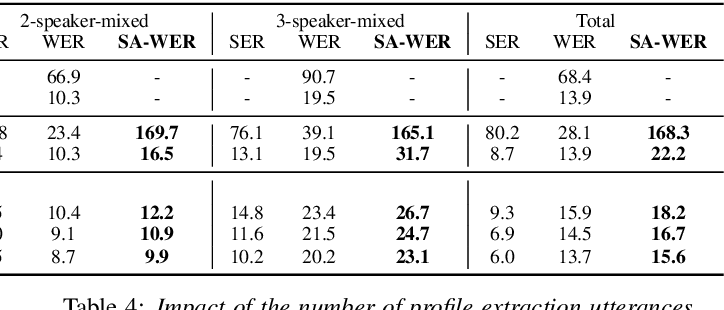 Figure 2 for Joint Speaker Counting, Speech Recognition, and Speaker Identification for Overlapped Speech of Any Number of Speakers