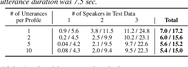 Figure 4 for Joint Speaker Counting, Speech Recognition, and Speaker Identification for Overlapped Speech of Any Number of Speakers