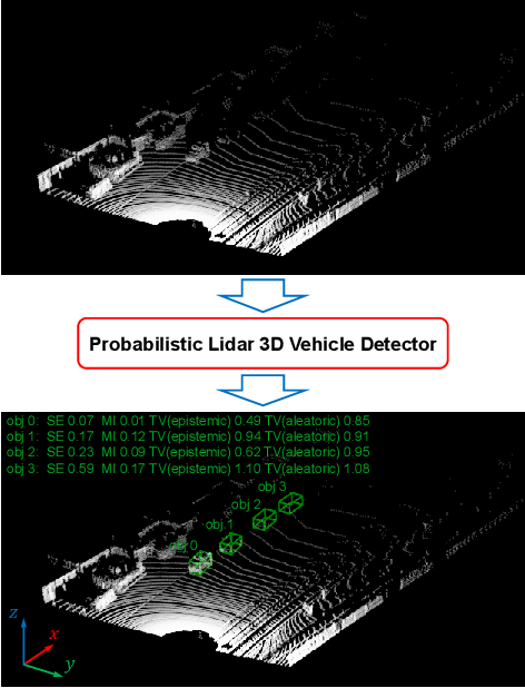 Figure 1 for Towards Safe Autonomous Driving: Capture Uncertainty in the Deep Neural Network For Lidar 3D Vehicle Detection