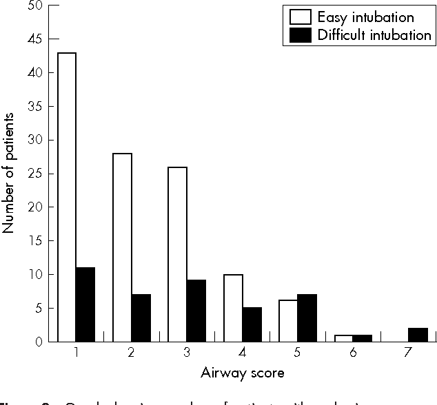 Figure 2 Graph showing number of patients with each airway assessment score in both intubation difficulty groups.