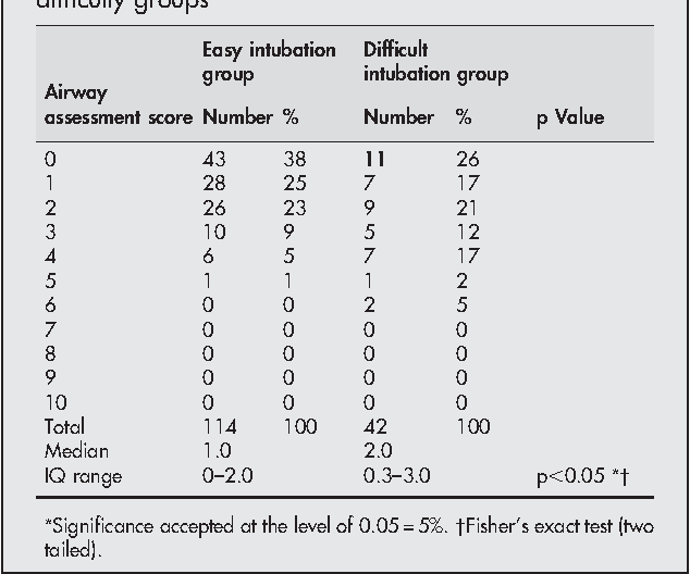 Table 2 Airway assessment scores for the two intubation difficulty groups