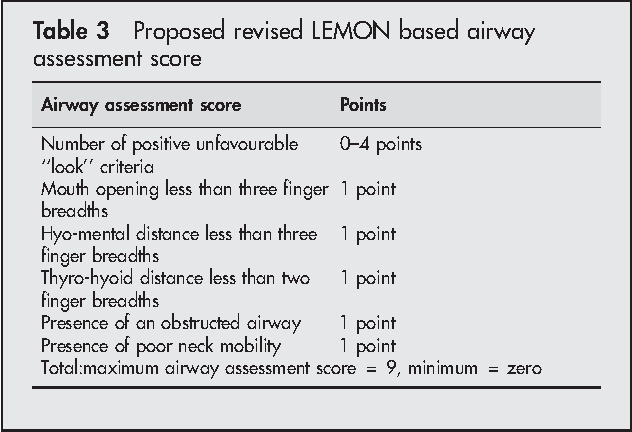 Table 3 Proposed revised LEMON based airway assessment score
