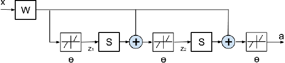 Figure 1 for Learning Deep $\ell_0$ Encoders