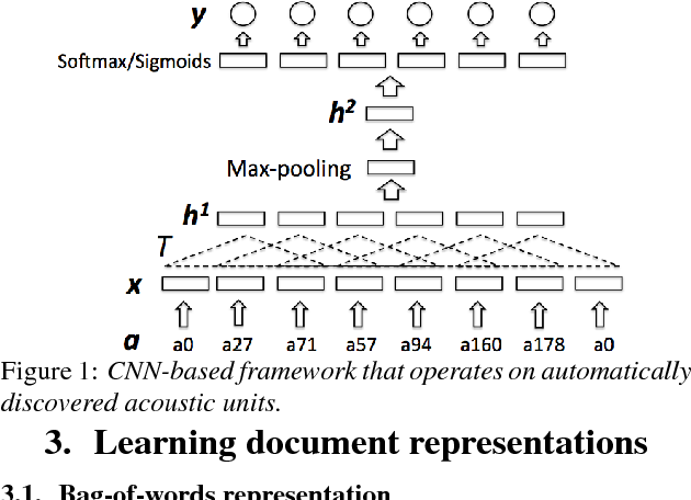 Figure 1 for Topic Identification for Speech without ASR