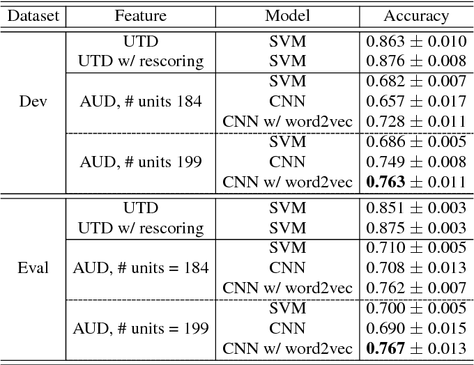 Figure 2 for Topic Identification for Speech without ASR