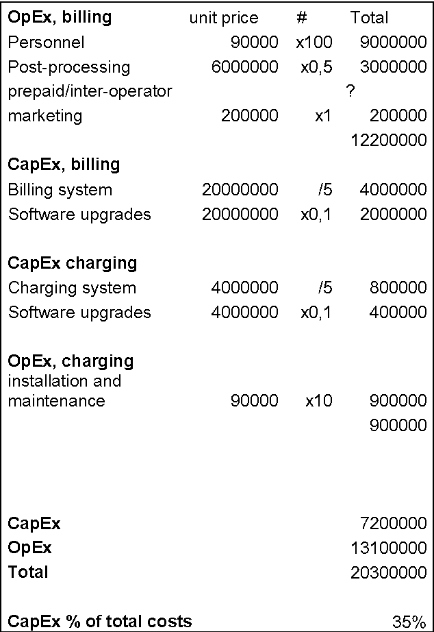 Total cost of charging and billing : CapEx and OpEx - Semantic Scholar