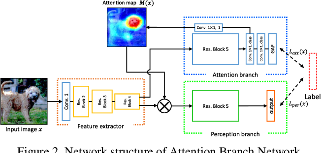 Figure 3 for Embedding Human Knowledge in Deep Neural Network via Attention Map