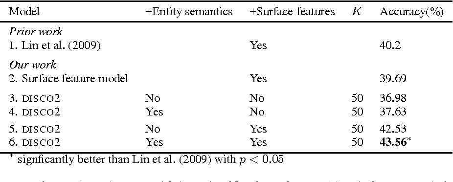 Figure 1 for Entity-Augmented Distributional Semantics for Discourse Relations