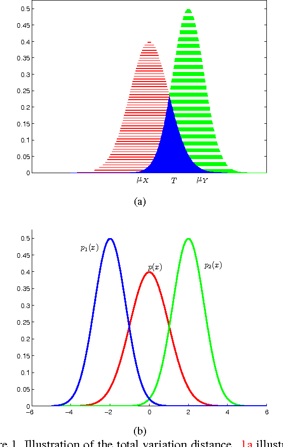 Figure 1 for Visual Recognition Using Directional Distribution Distance