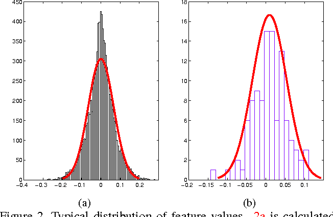 Figure 3 for Visual Recognition Using Directional Distribution Distance