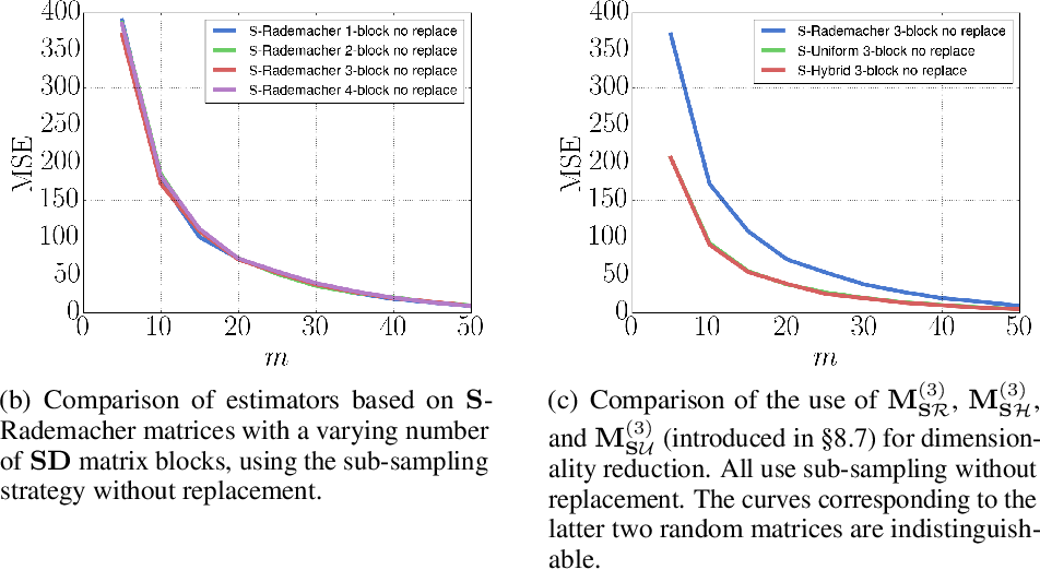 Figure 3 for The Unreasonable Effectiveness of Structured Random Orthogonal Embeddings