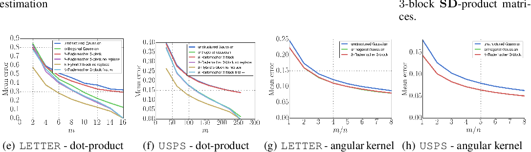 Figure 2 for The Unreasonable Effectiveness of Structured Random Orthogonal Embeddings