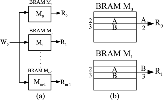 Figure 1 from Efficient Designs of Multiported Memory on