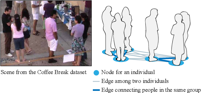 Figure 1 for DANTE: Deep Affinity Network for Clustering Conversational Interactants