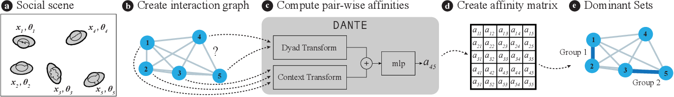 Figure 3 for DANTE: Deep Affinity Network for Clustering Conversational Interactants