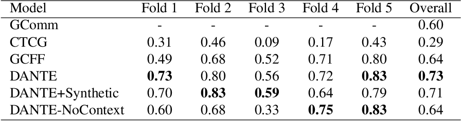 Figure 2 for DANTE: Deep Affinity Network for Clustering Conversational Interactants