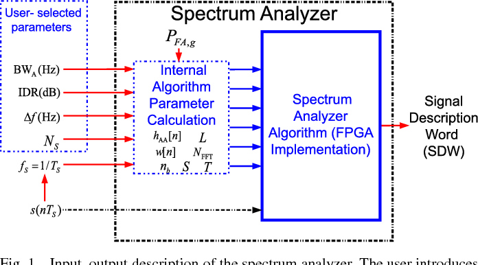 Figure 1 from Implementation of a Real-Time Spectrum