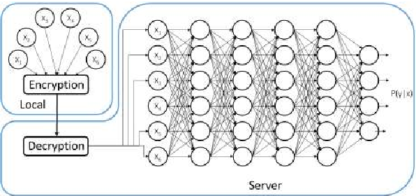Figure 1 for Dropping Activation Outputs with Localized First-layer Deep Network for Enhancing User Privacy and Data Security
