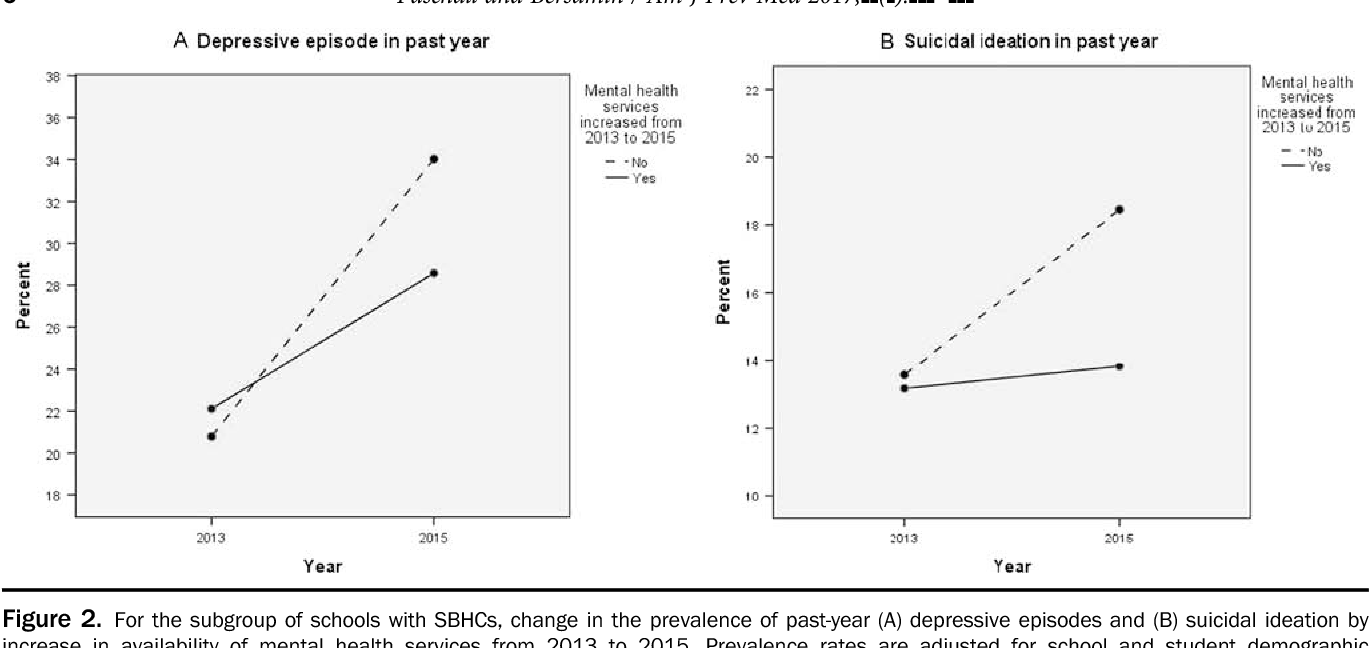 School-Based Health Centers, Depression, and Suicide Risk Among