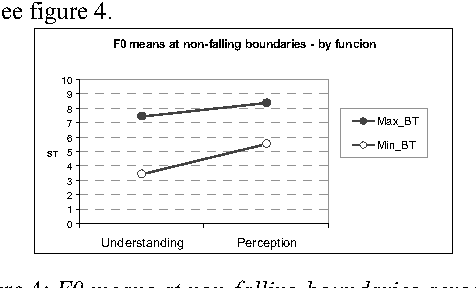 Figure 4: F0 means at non-falling boundaries across subtypes of confirmation-seeking questions