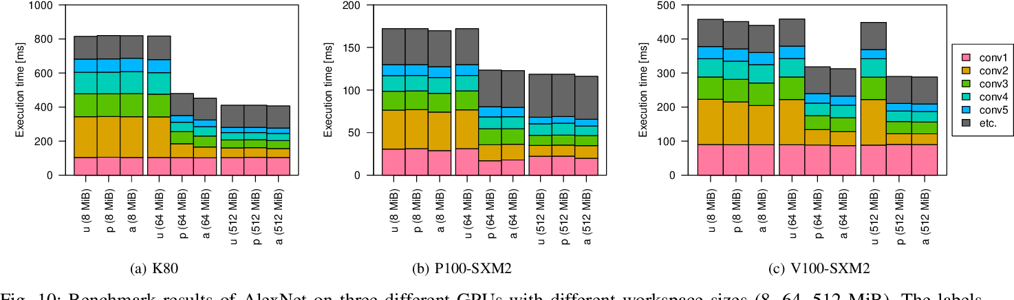 Figure 2 for μ-cuDNN: Accelerating Deep Learning Frameworks with Micro-Batching