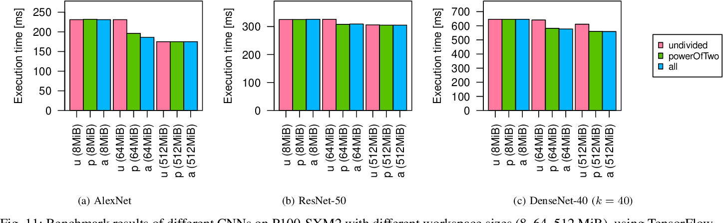 Figure 3 for μ-cuDNN: Accelerating Deep Learning Frameworks with Micro-Batching