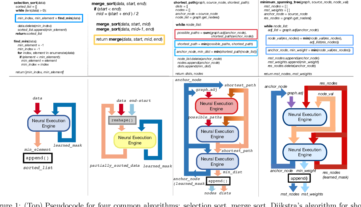 Figure 1 for Neural Execution Engines: Learning to Execute Subroutines