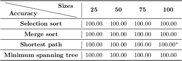 Figure 2 for Neural Execution Engines: Learning to Execute Subroutines