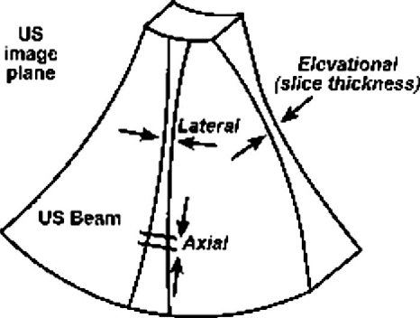 Figure 2 From Quality Assurance Of U S Guided External Beam