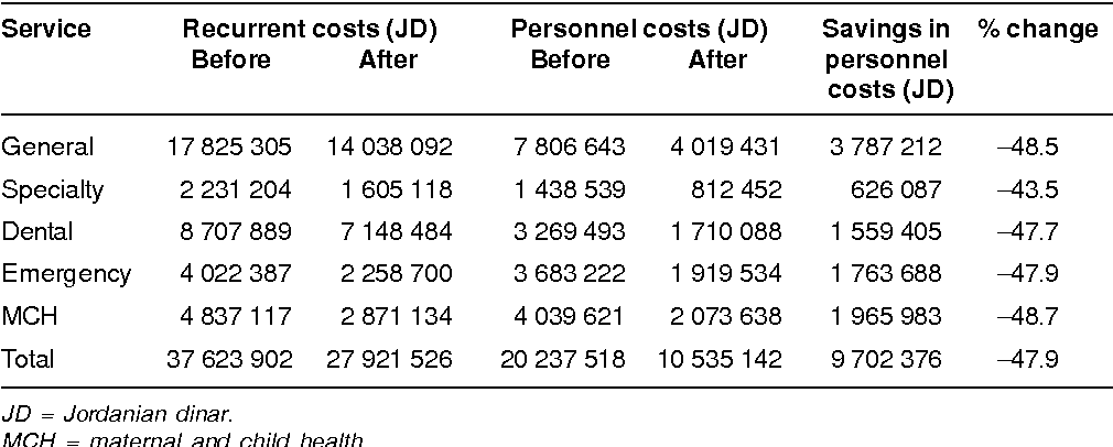Table 3 from Reducing health care costs by rationalizing