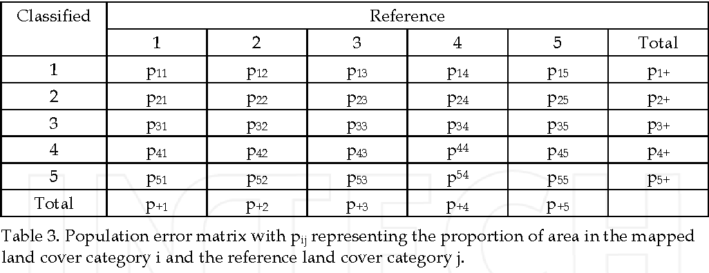 Table 3. Population error matrix with pij representing the proportion of area in the mapped land cover category i and the reference land cover category j.