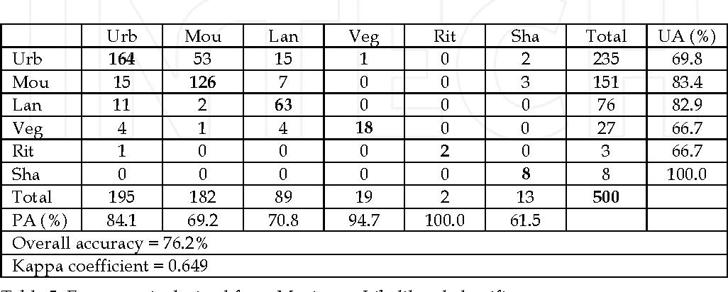 Table 5. Error matrix derived from Maximum Likelihood classifier