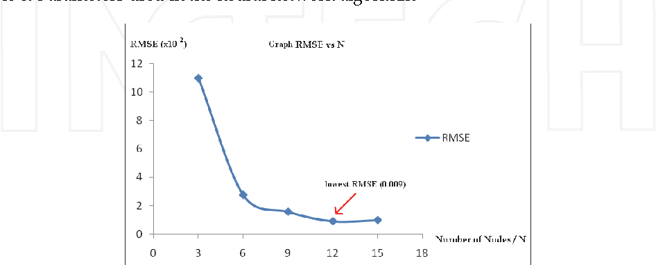 Fig. 6. Graph of RMSE versus Number of Nodes