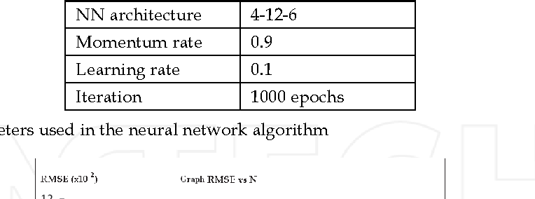 Table 8. Parameters used in the neural network algorithm