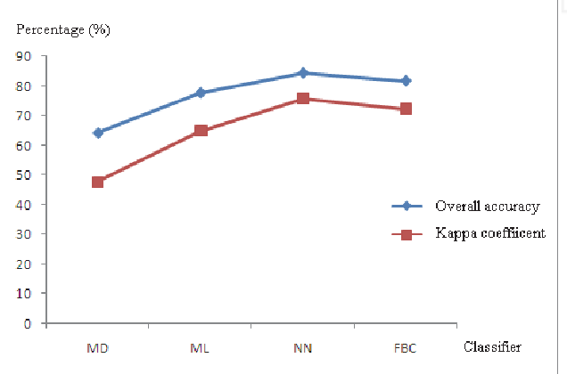 Fig. 8. Comparison of overall accuracy and kappa coefficient using different classifier