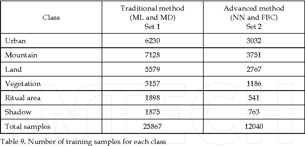 Table 9. Number of training samples for each class