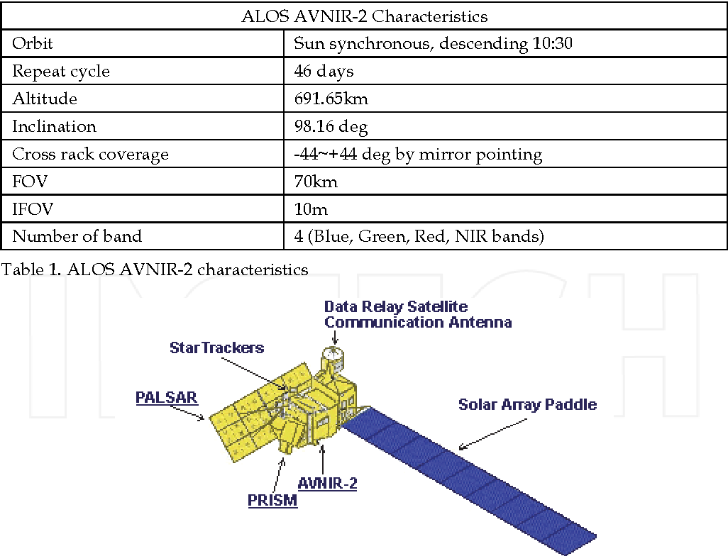 Table 1. ALOS AVNIR-2 characteristics