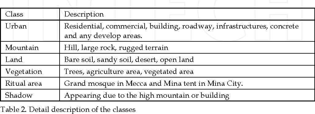 Table 2. Detail description of the classes