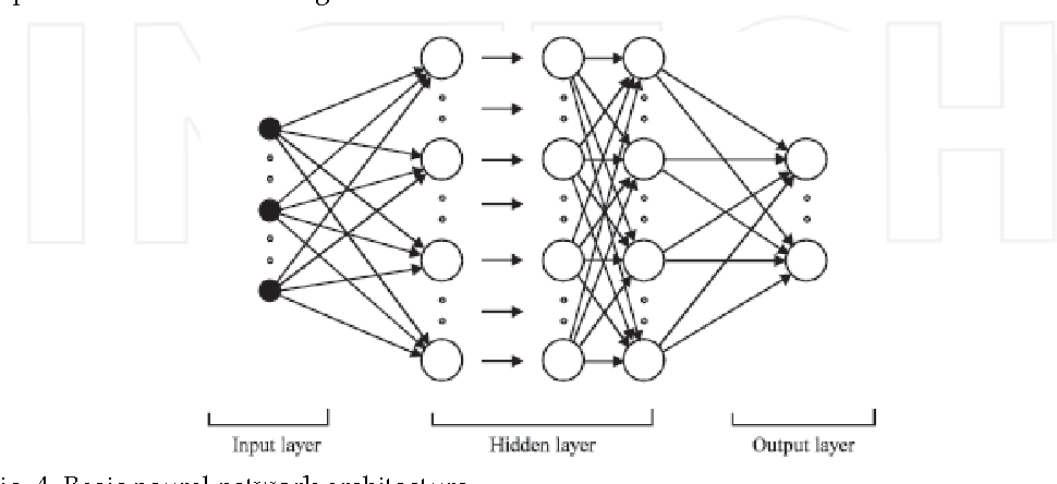 Fig. 4. Basic neural network architecture