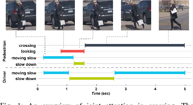 Figure 1 for Agreeing to Cross: How Drivers and Pedestrians Communicate