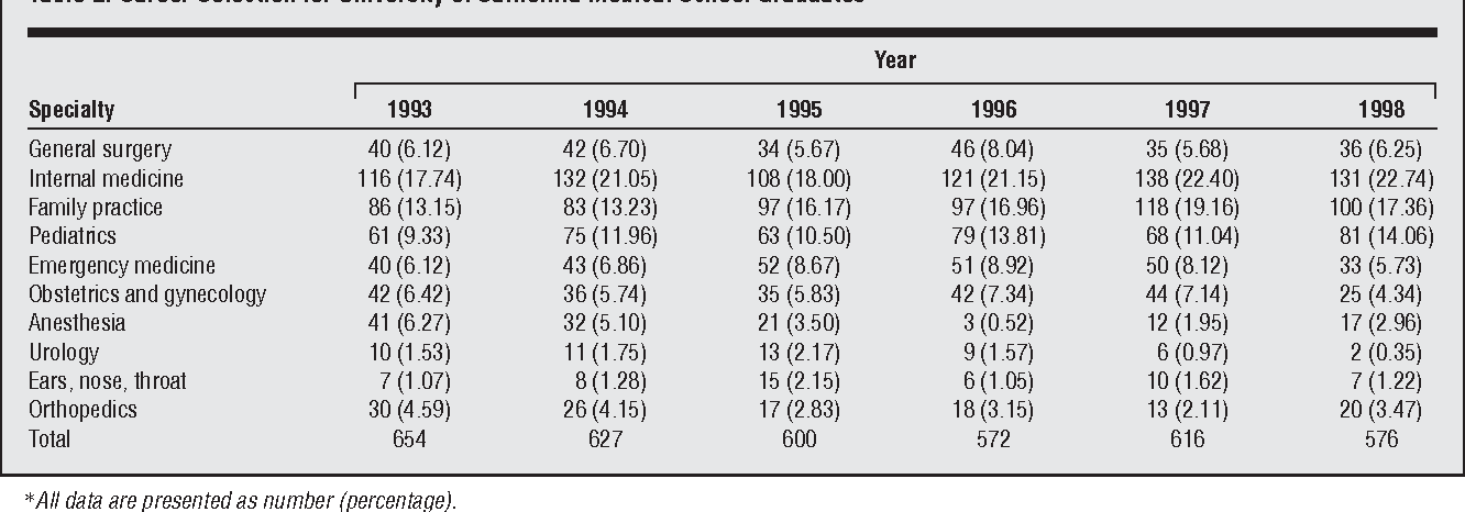 Table 2 from Patterns of graduating medical student career