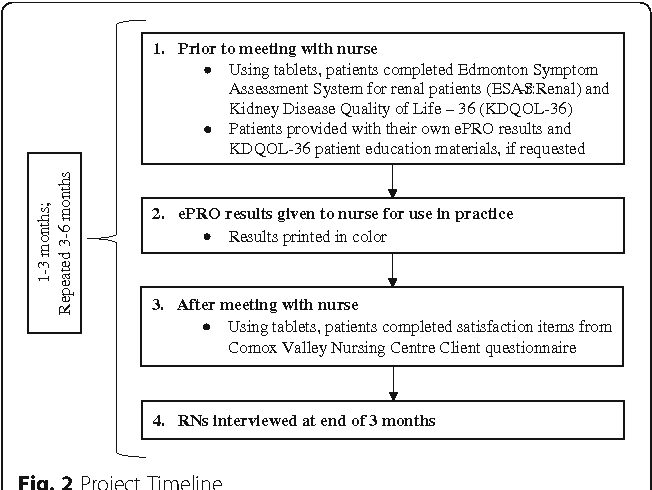Evaluation of real-time use of electronic patient-reported