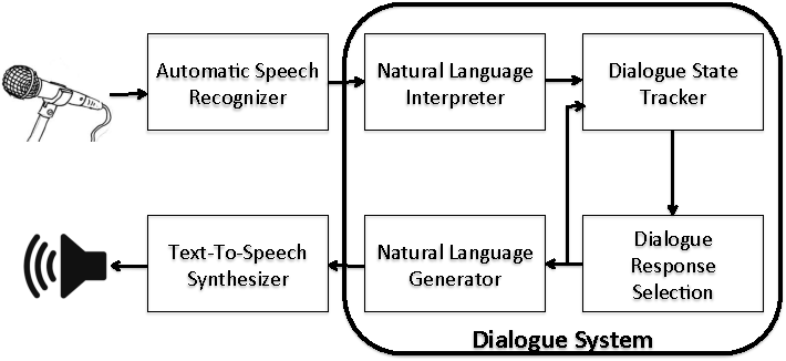 Figure 1 for A Survey of Available Corpora for Building Data-Driven Dialogue Systems