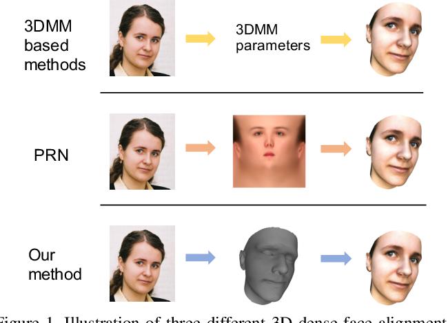 Figure 1 for 3D Dense Face Alignment via Graph Convolution Networks