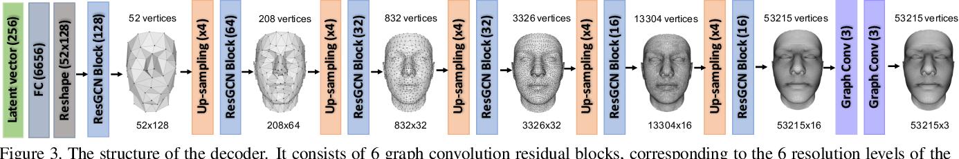 Figure 4 for 3D Dense Face Alignment via Graph Convolution Networks