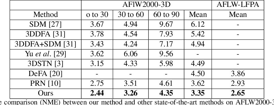Figure 2 for 3D Dense Face Alignment via Graph Convolution Networks