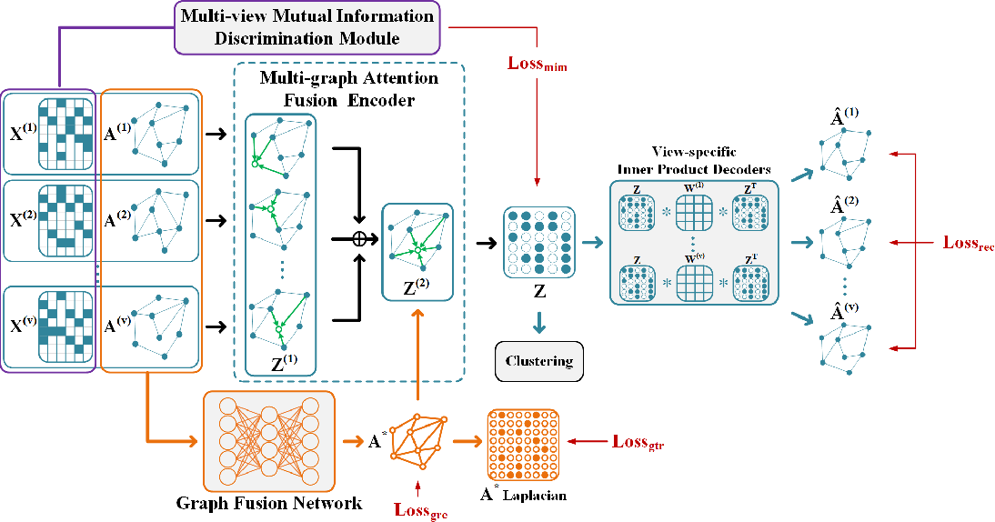 Figure 1 for Consistent Multiple Graph Embedding for Multi-View Clustering