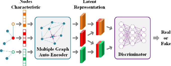 Figure 2 for Consistent Multiple Graph Embedding for Multi-View Clustering