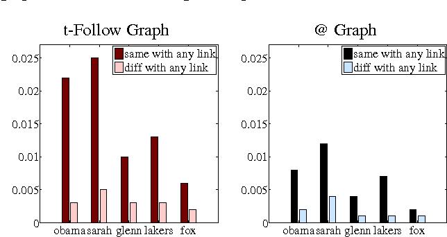 Figure 2 for User-level sentiment analysis incorporating social networks